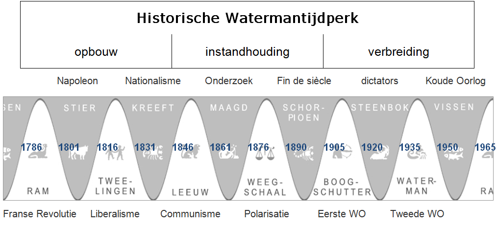 Cyclus historisch watermantijdperk