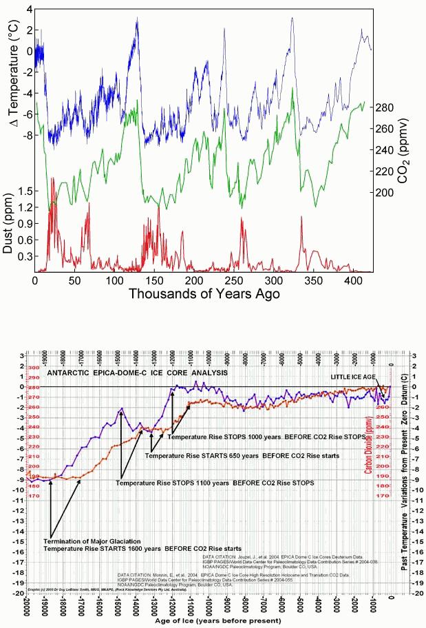 klimaat CO2-temperatuur Vostok-ijskern