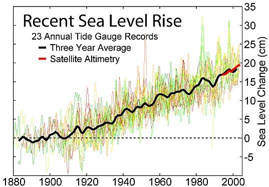 klimaat-zeespiegelstijging vanaf 1880