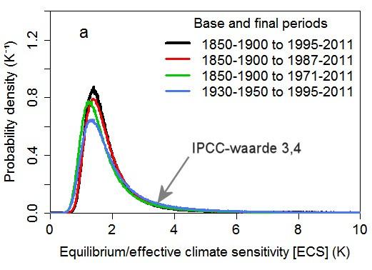 klimaatgevoeligheid voglens Lewis-Curry 2014