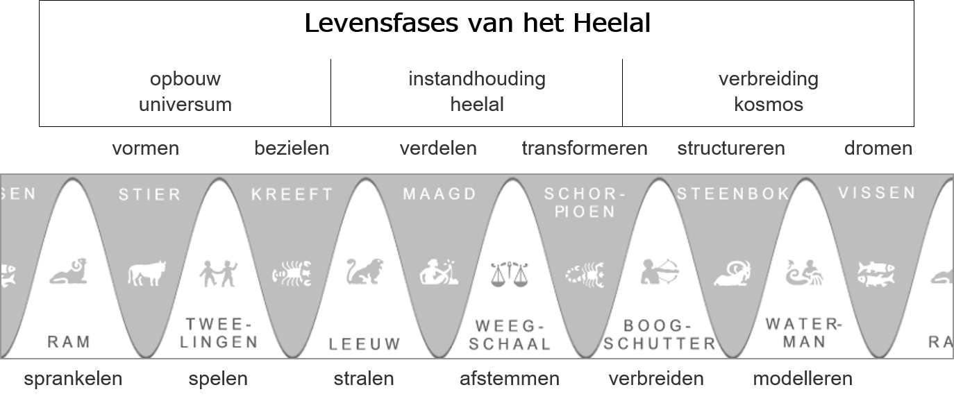 levensfases heelal