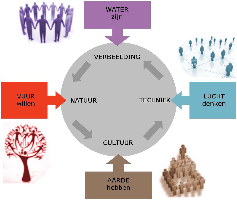 tijdgeest de vier elementen in de maatschappij natuur