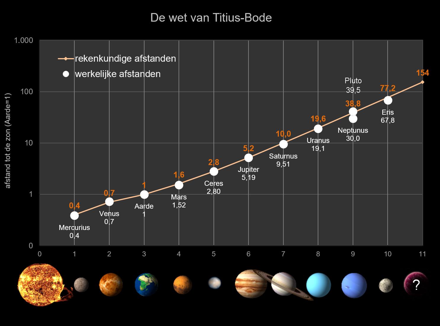 Jupiter And Venus >> De twaalf planeten en sterrenbeelden